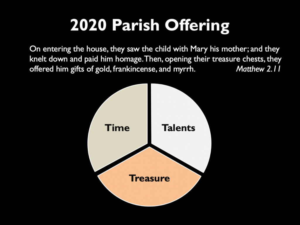 "Graphic showing 3-way pie chart with ""Time, Treasure and Talents"" in equal measure. Title text reads 2020 Parish Offering: ""On entering the house, they saw the child with Mary his mother; and they knelt down and paid him homage. Then, opening their treasure chests, they offered him gifts of gold, frankincense, and myrrh."" (Matthew 2:11)"